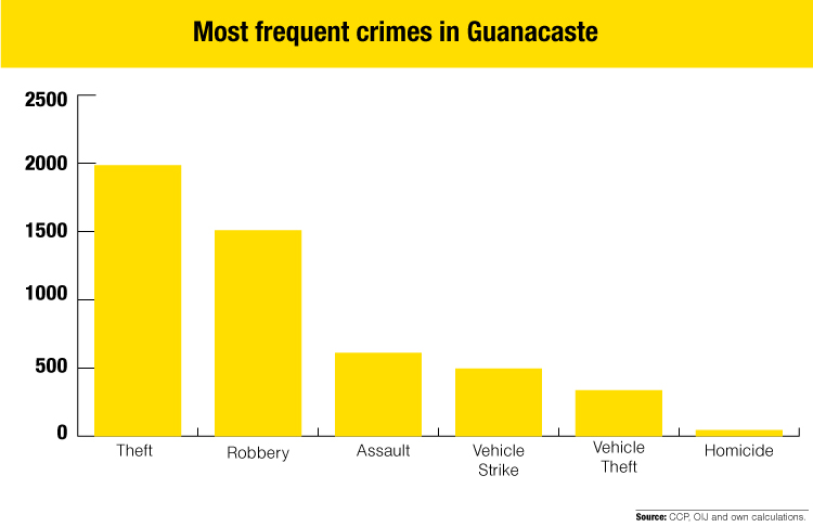 Crimes Along Guanacaste Coast Increased 36% in Last Five Years
